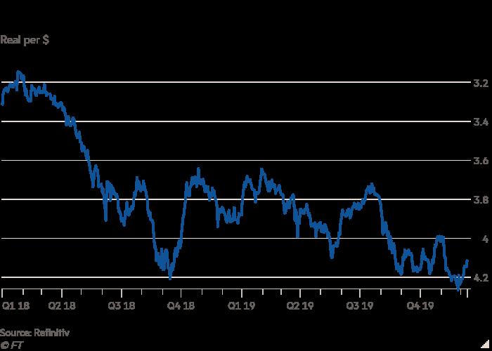Gráfico de líneas de Real por $ que muestra diapositivas reales brasileñas