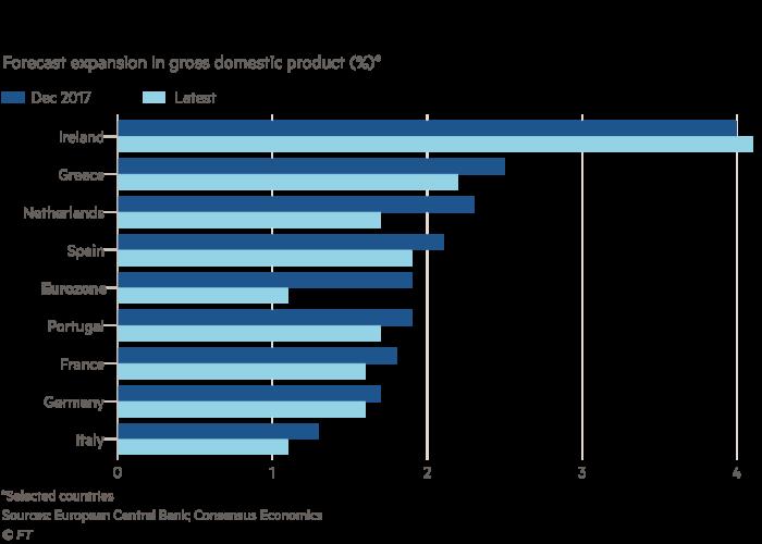 ECB downgrades forecast for 2019 eurozone growth