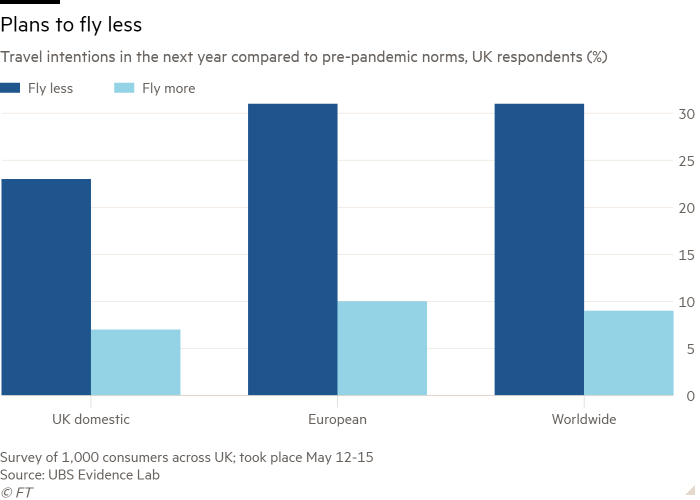 Column chart of Travel intentions in the next year compared to pre-pandemic norms, UK respondents (%)  showing Plans to fly less