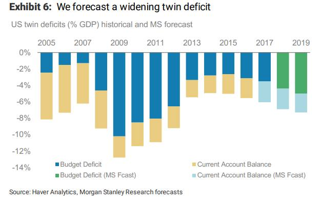 budget deficits and current account disequilibrium External borrowing generates current account deficit, appreciation of real exchange rate and balance of payment disequilibrium examining the transmission mechanism between fiscal deficit and external sector performance, korsu.