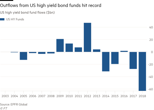 Record outflow from US junk bond funds in 2018 | Financial Times