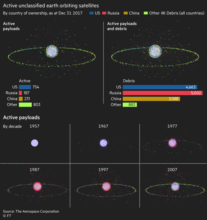 Graphic showing space debris