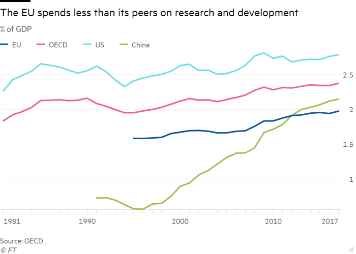 Line chart of % of GDP showing The EU spends less than its peers on research and development
