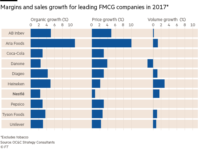 Nestlé: Betting on big brands | Financial Times