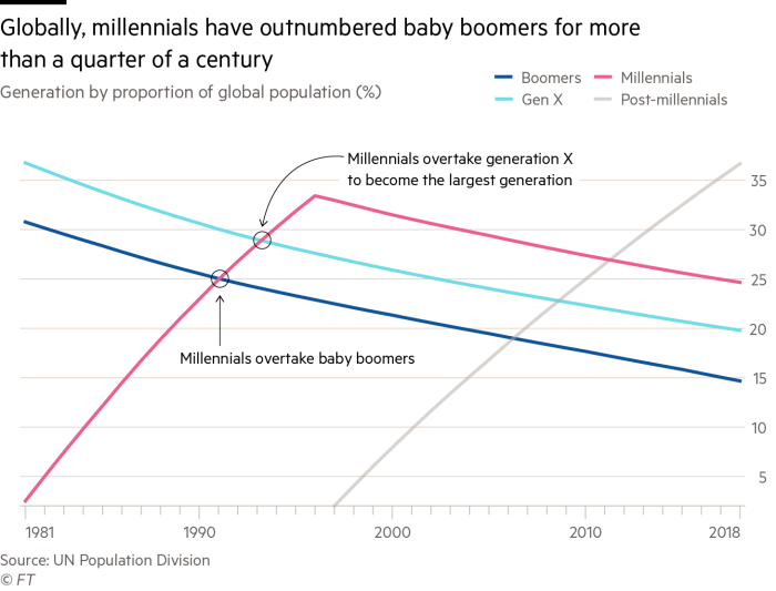 Generations as a percentage of the global population over time