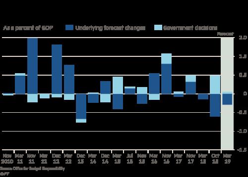 Spring Statement shows UK budget deficit under control