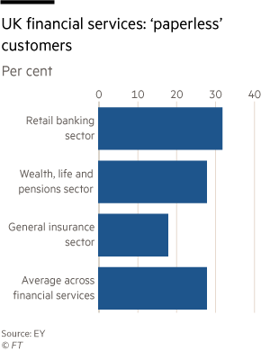 Financial services customers cling to paper statements | Financial Times