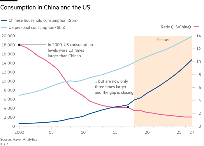 Chart on China consumption for Doing Business in China report