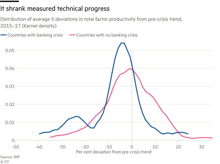 Chart showing the distribution of average % deviations in total factor productivity from pre-crisis trend