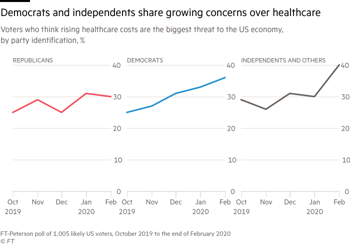 line chart showing Democrats and independents share growing concerns over US healthcare costs