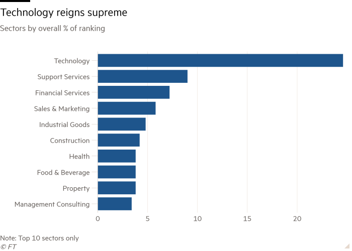 Bar chart of Sectors by overall % of ranking showing Technology reigns supreme
