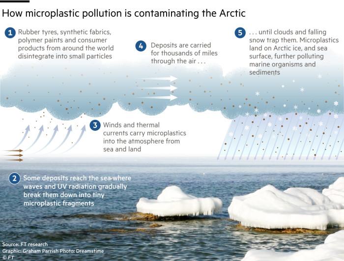 G1528_19X Microplastics in snow infographic