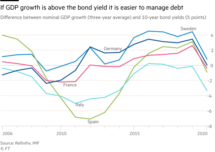 G0826_20X   showing the difference between nominal GDP growth (three-year average) and 10-year bond yields