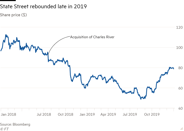 Line chart of Share price ($) showing State Street rebounded late in 2019