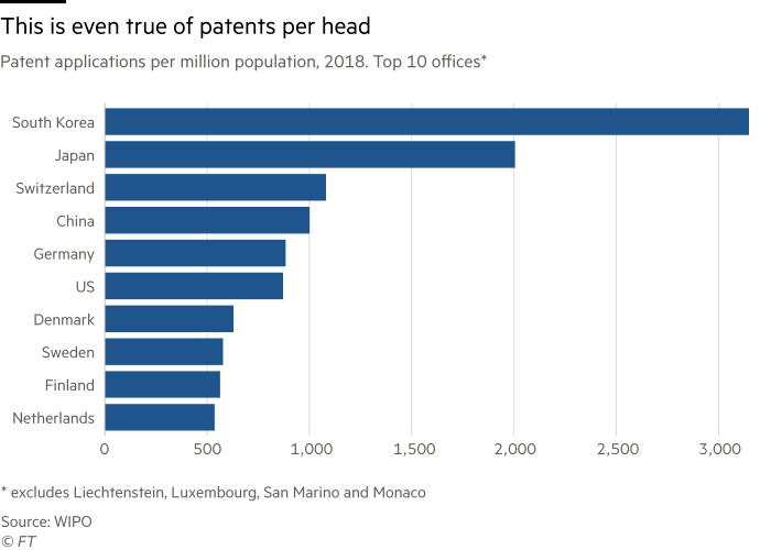 Chart showing China's patents per head. Patent applications per million population, 2018. Top 10 offices