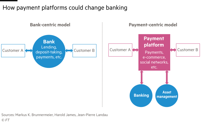 Flow chart showing How payment platforms could change banking