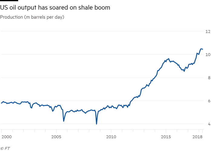 Bp Bets Big On Shale For Its Us Comeback Financial Times