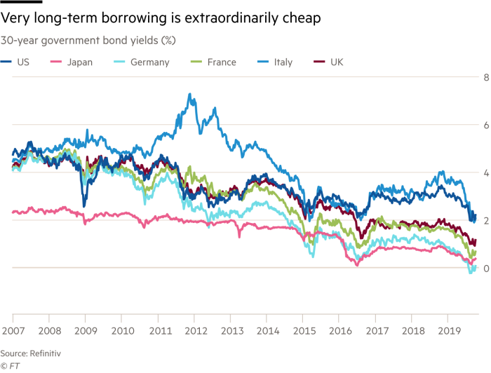 Chart showing very long term borrowing is extraordinarily cheap