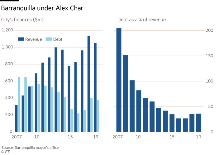 Barranquilla under Alex Char, Debt as a % of revenue