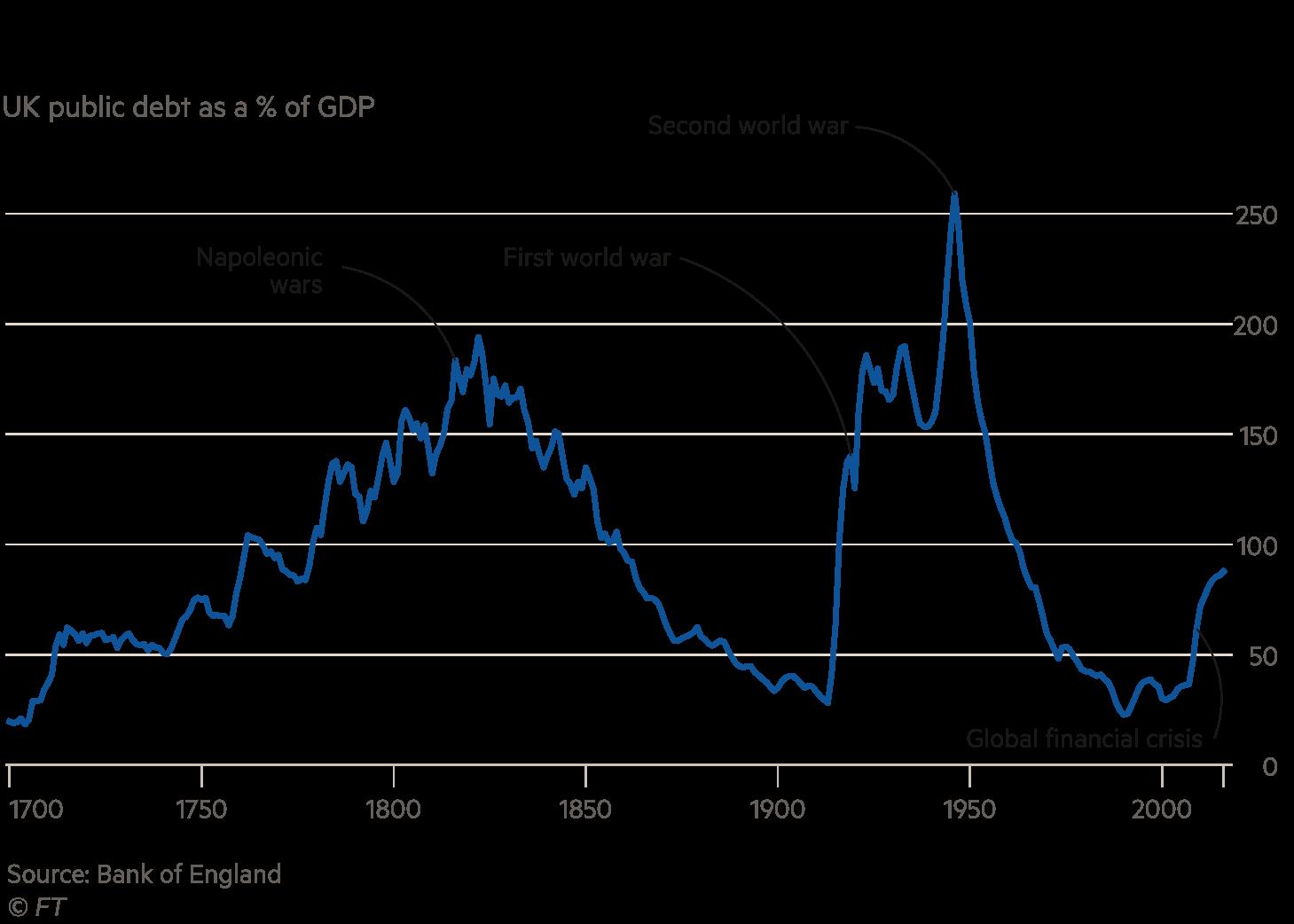 The 2007 financial crisis hit the UK's finances hard