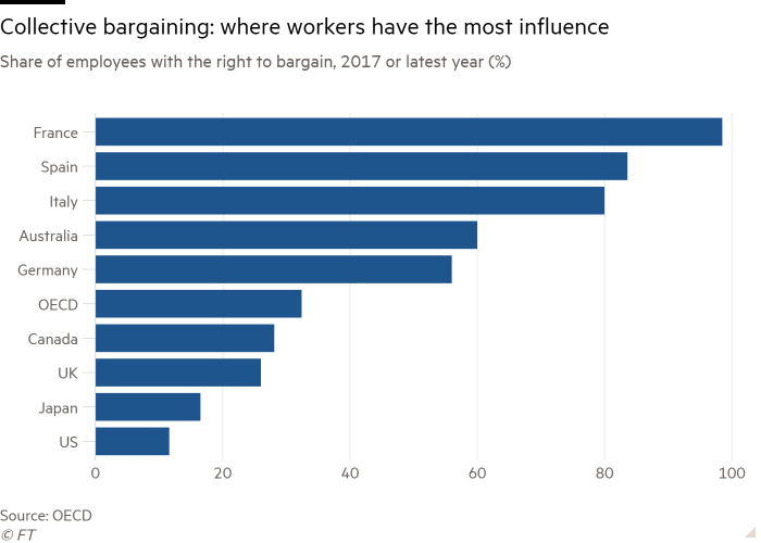 Bar chart of Share of employees with the right to bargain, 2017 or latest year (%) showing Collective bargaining: where workers have the most influence