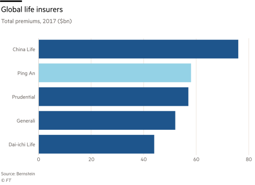 Ping An's hedge against future risks | Financial Times