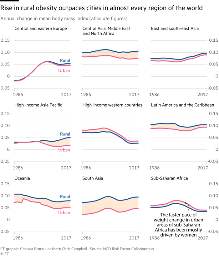 Charts showing that the rise in rural obesity outpaces cities in almost every region of the world