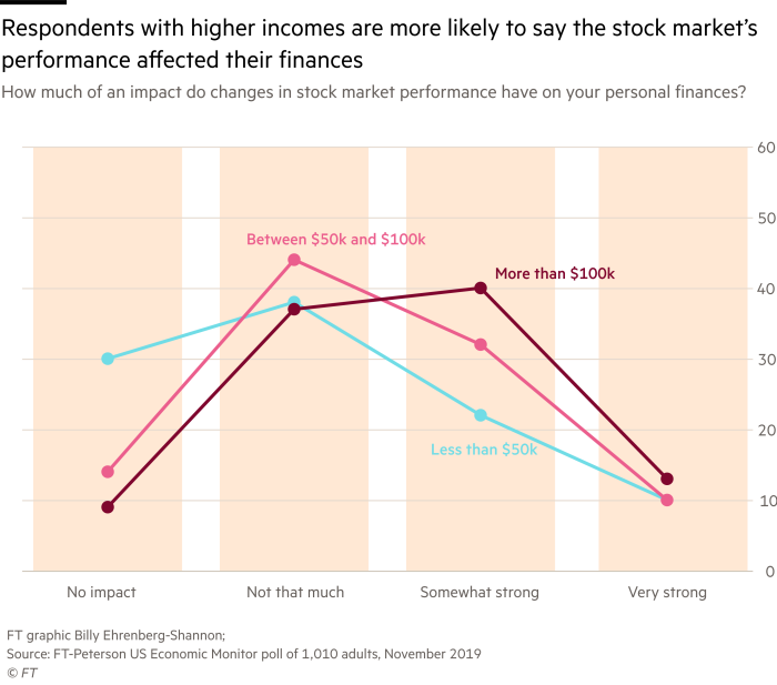 Line chart of how people in different income brackets say they are affected by the stock market's performance, that shows those with higher incomes report a greater impact