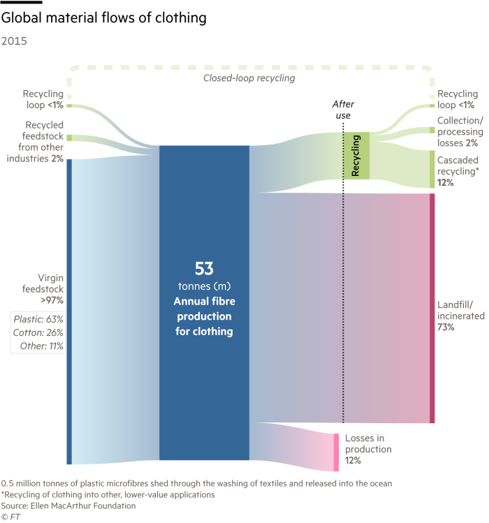 Sankey diagram showing the circular economy of clothes