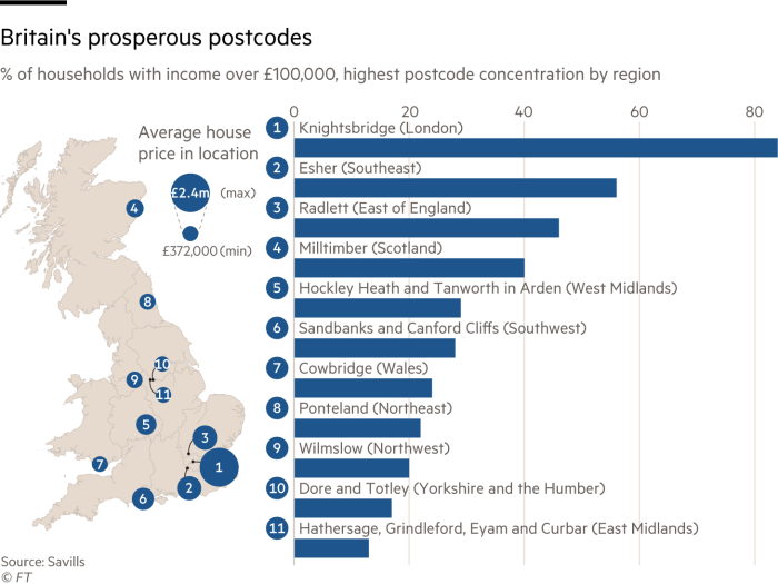 Graphic showing % of households with income over £100,000