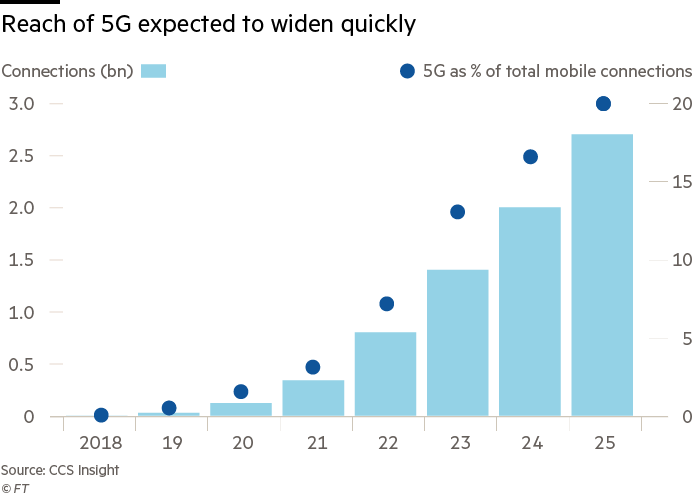Equipment vendors battle for early lead in 5G contracts | Financial