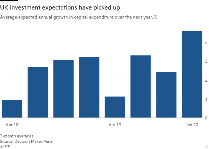 Column chart of Average expected annual growth in  capital expenditure over the next year, % showing UK investment expectations have picked up
