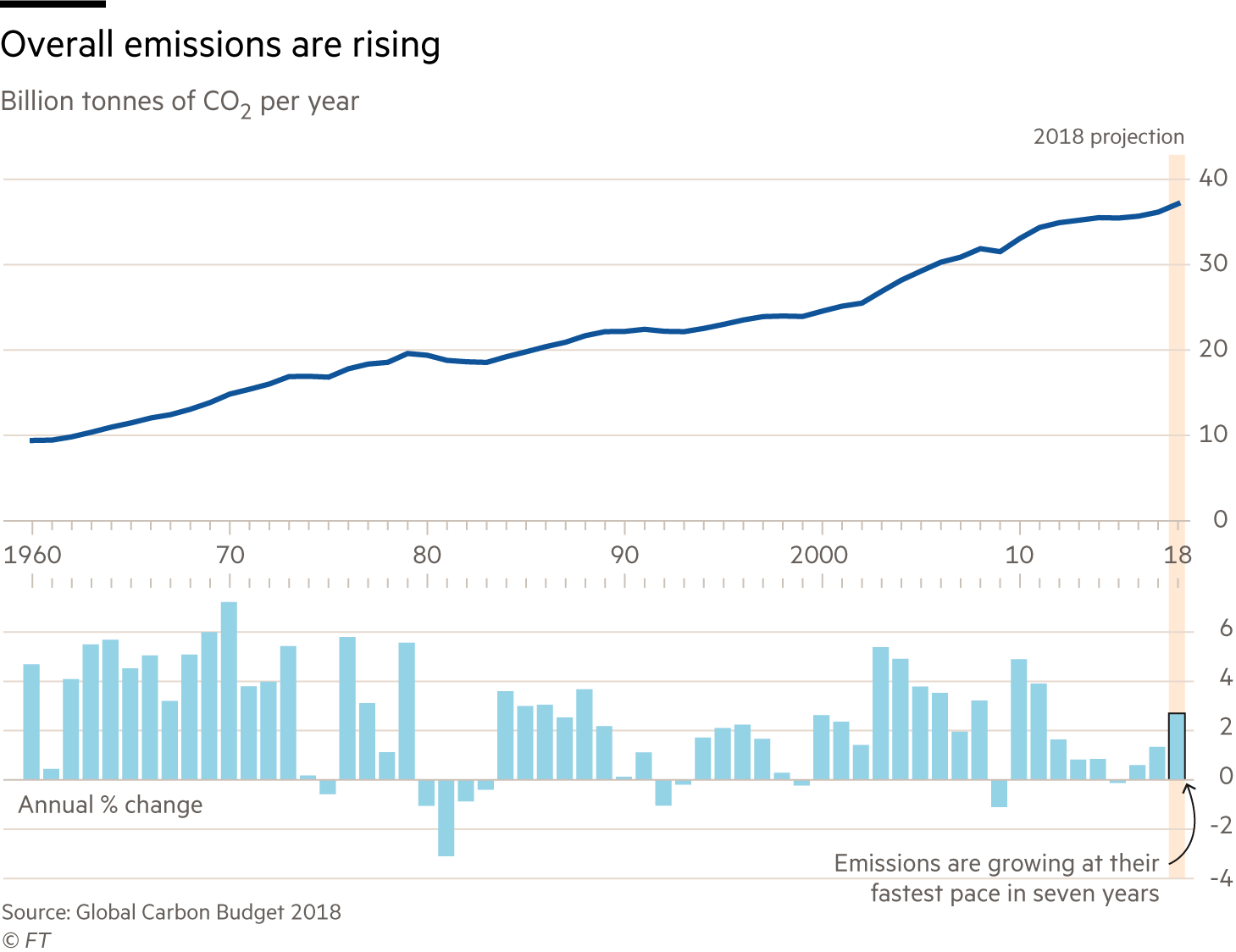 Chart on carbon emissions