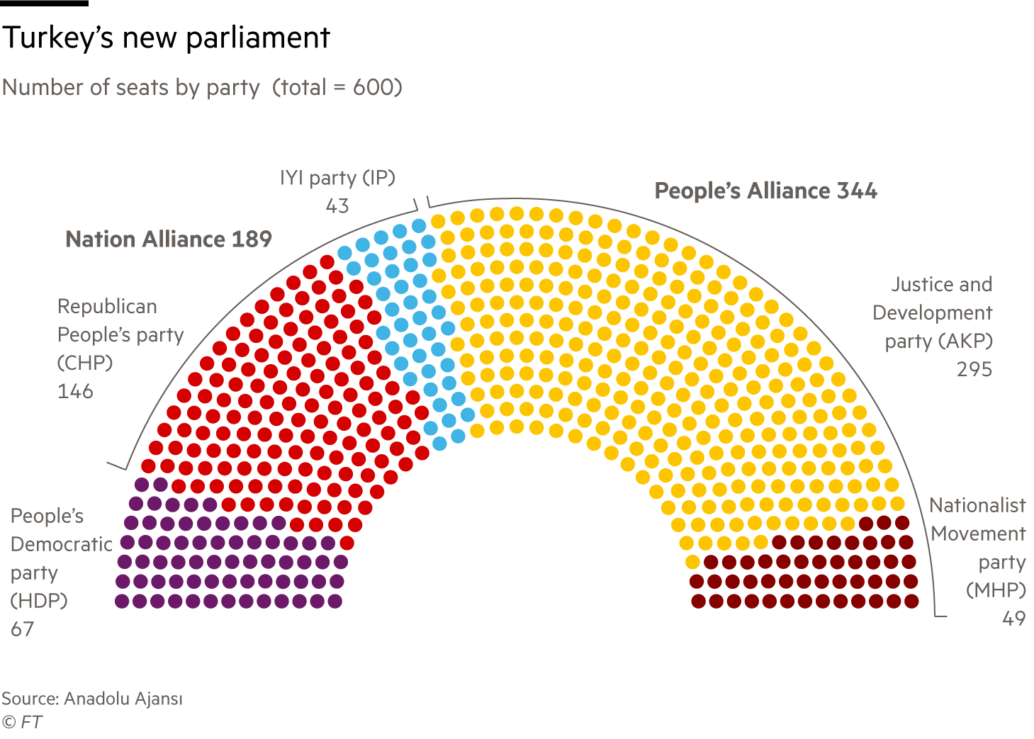 Chart showing new Turkish parliament by seats