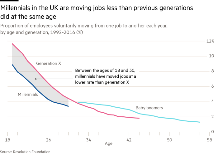 The millennial moment — in charts | Financial Times