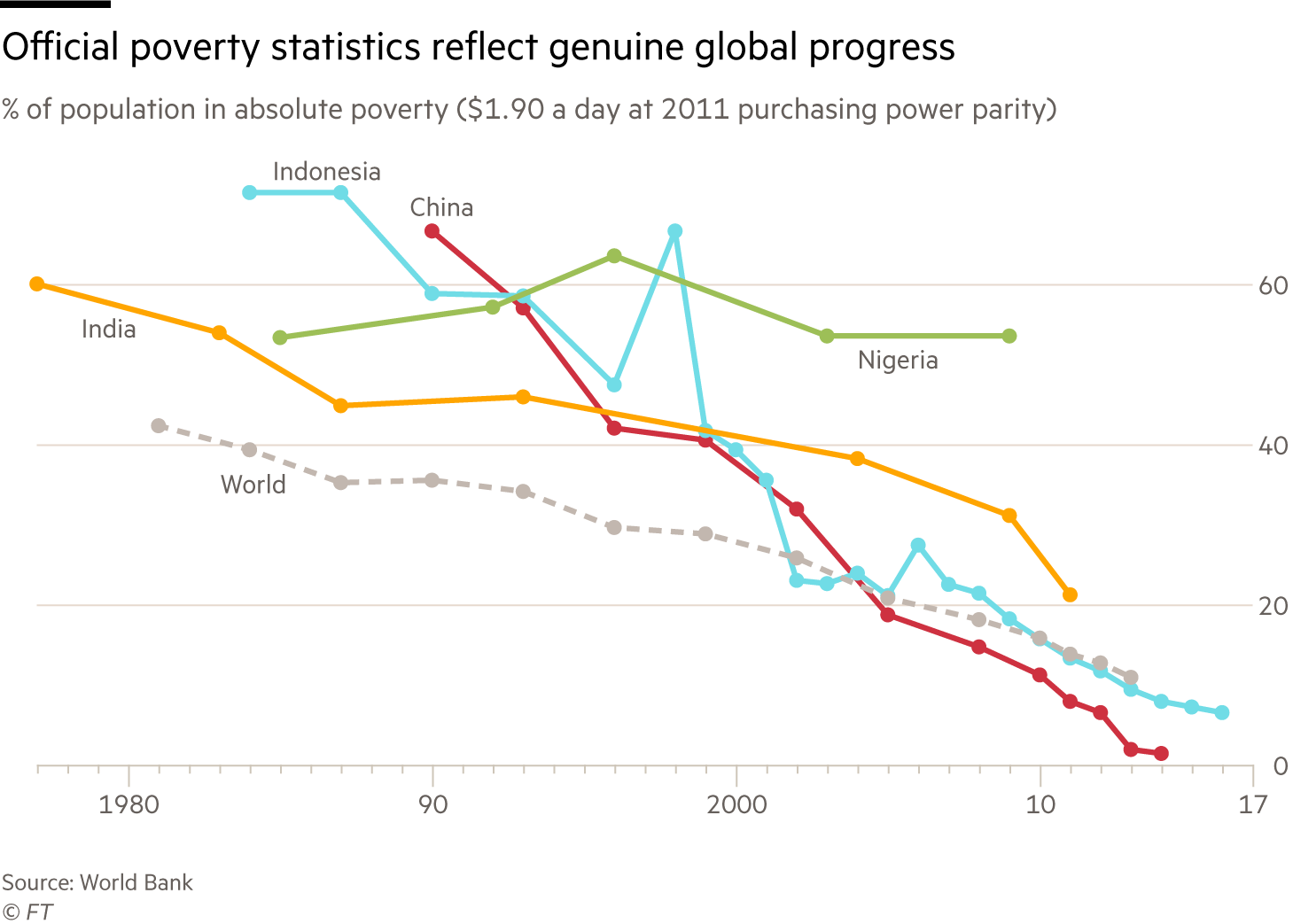 Chart showing rapid decrease in extreme poverty