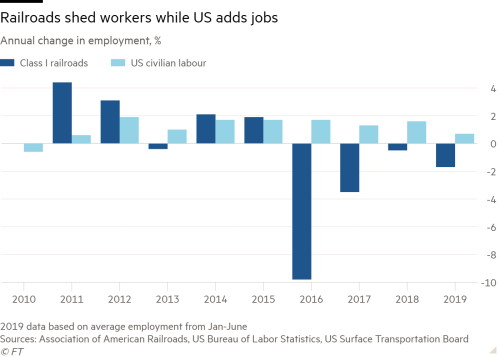 US jobs growth bypasses railway workers | Financial Times