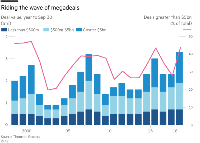 Global Ma Activity Hits New High Financial Times