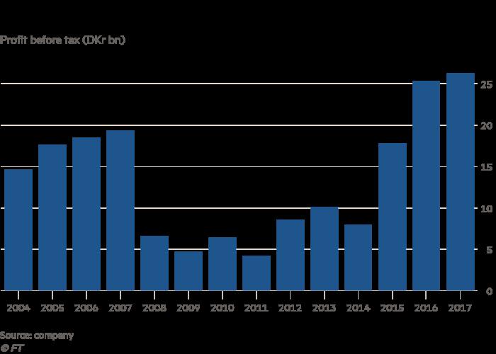 Danske Bank\'s money laundering scandal spooks investors | Financial ...