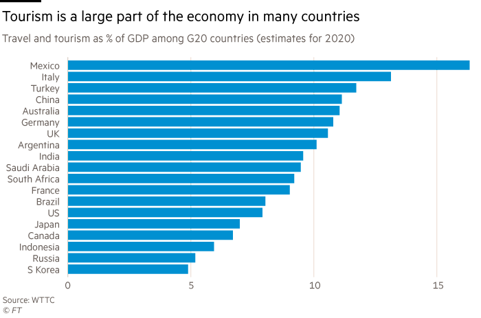 Chart showing that tourism is a large part of the economy in many countries. Travel and tourism as % of GDP (estimates for 2020)