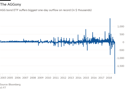 Biggest bond ETF suffers record withdrawals | Financial Times