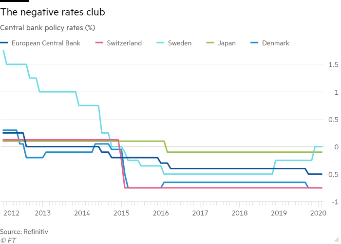 Line chart of Central bank policy rates (%) showing The negative rates club