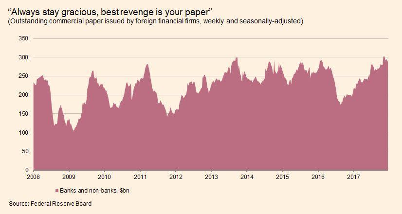 Cross-currency basis feels the BEAT | FT Alphaville