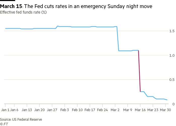 A chart showing the Fed rate cuts that sent the effective fed funds rate to nearly zero.
