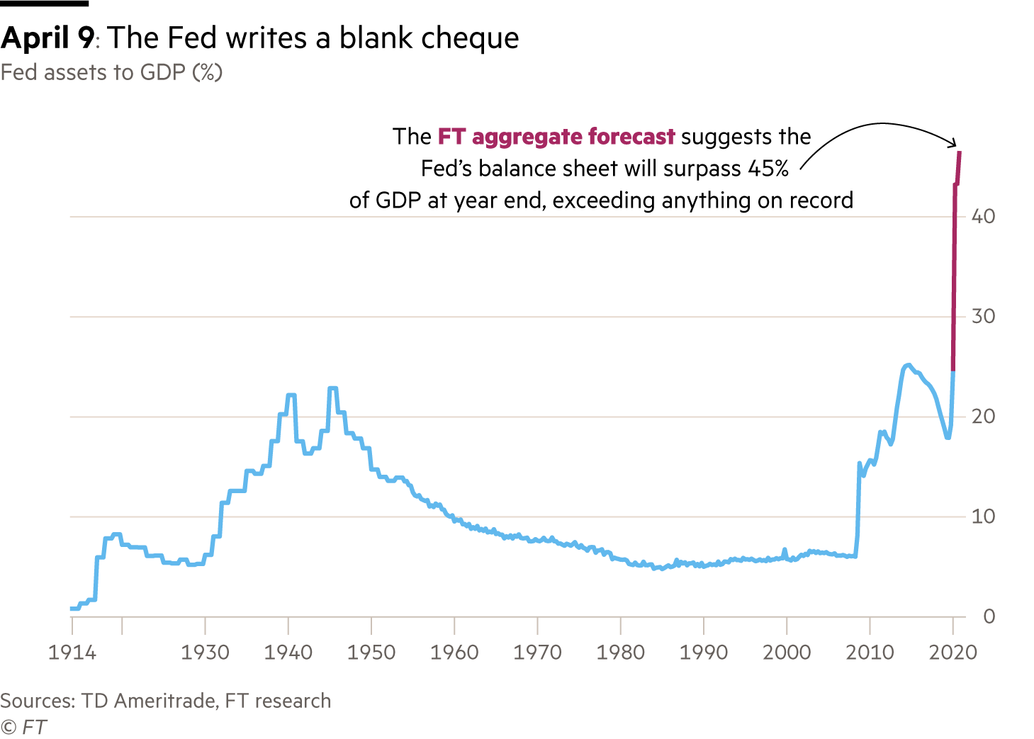 A chart showing the estimated growth of the Fed balance sheet as a percentage of GDP.