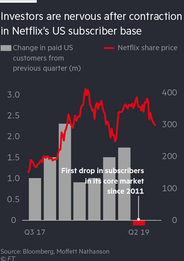 A chart showing investors are nervous after contraction in Netflix's US subscriber base