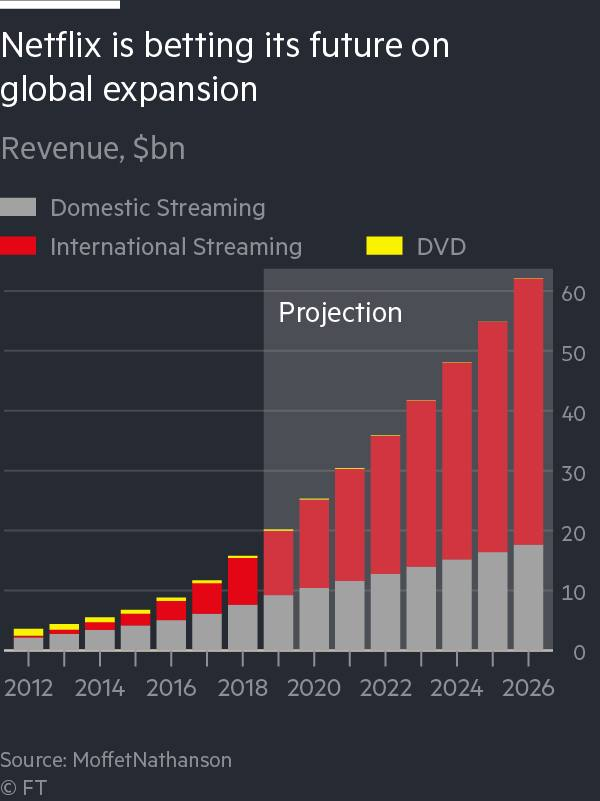 A stack bar chart showing Netflix is betting its future on a global expansion