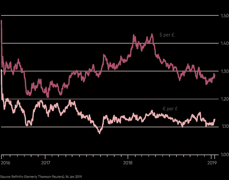 live chart: GBP vs USD since June 22, 2016