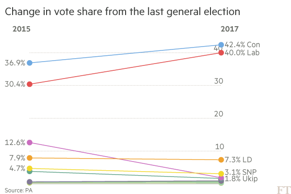 vote share chart showing both the conservative party and labour increasing their share of the vote since the 2015 election 36.9 to 42.4% and 30.4 to 40% respectively. Gains primarily at the expense of Ukip who suffer a sharp decline from 12.6% to 1.8%.