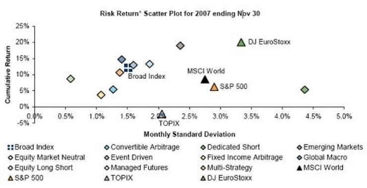 Hedge Funds Ft Alphaville